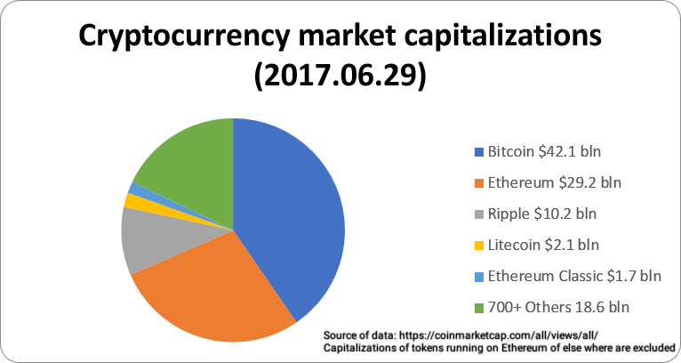 Crypto-currency market capitalizations