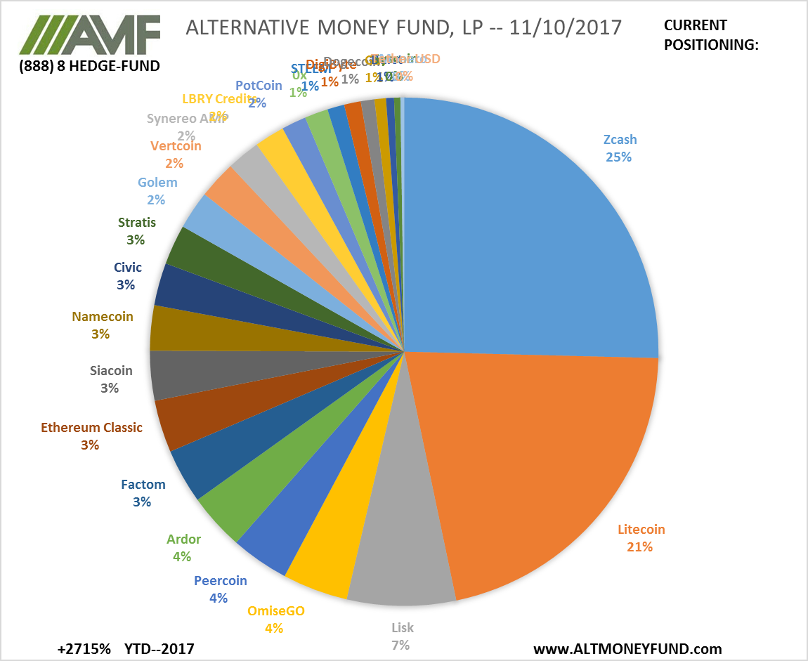 bitcoin-fund