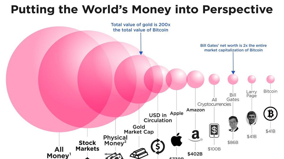 world-money-vs-bitcoin